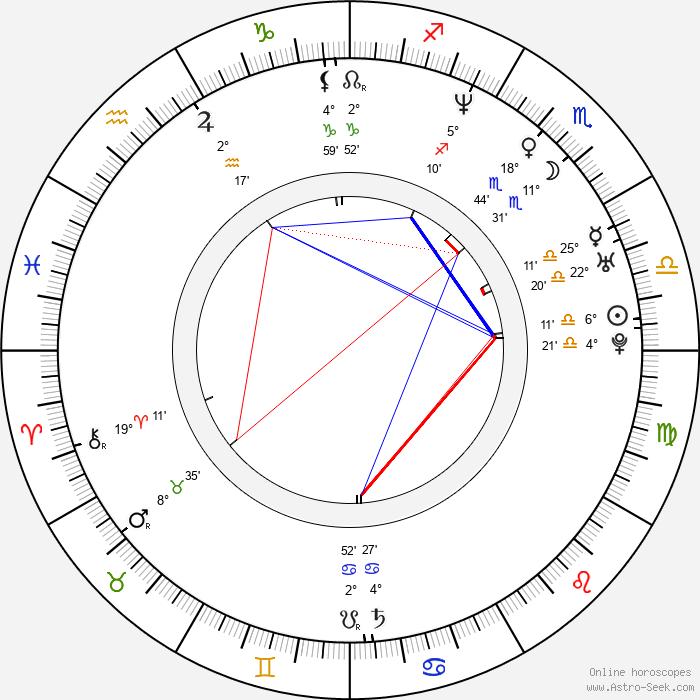 Jiří Strach - Birth horoscope chart