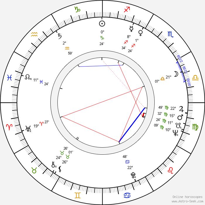 Jiří Středa - Birth horoscope chart