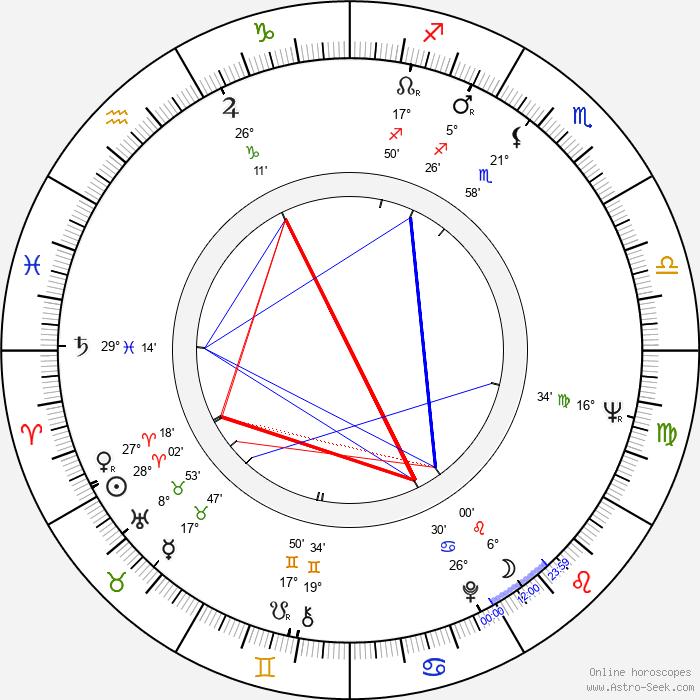 Jiří Tichota - Birth horoscope chart