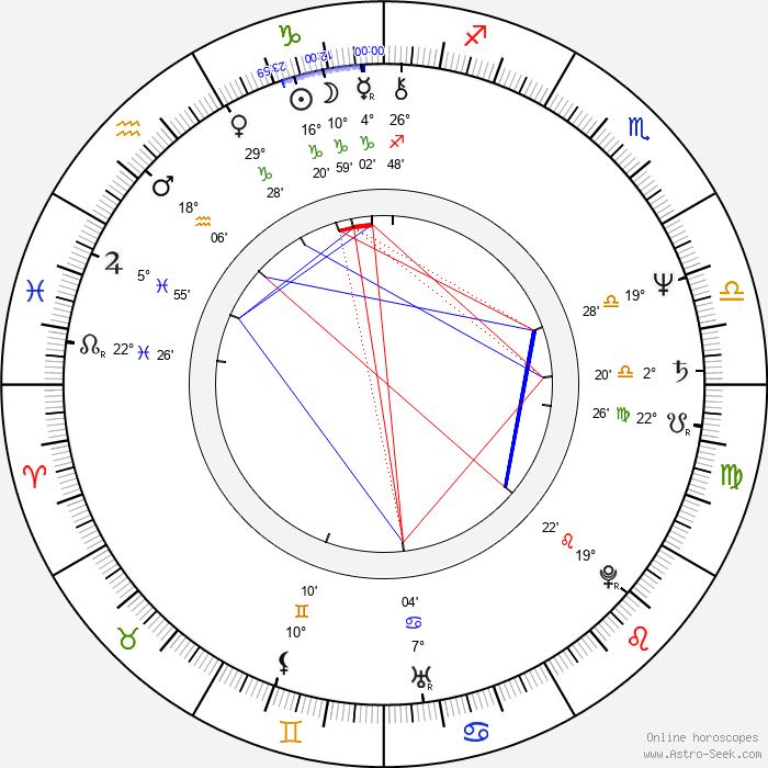 Jiří Vondráček - Birth horoscope chart