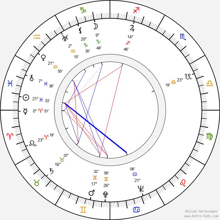 Jiří Vondrovič - Birth horoscope chart