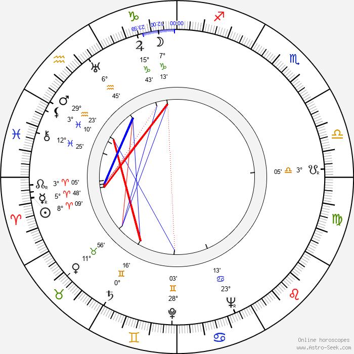 Jiří Weiss - Birth horoscope chart