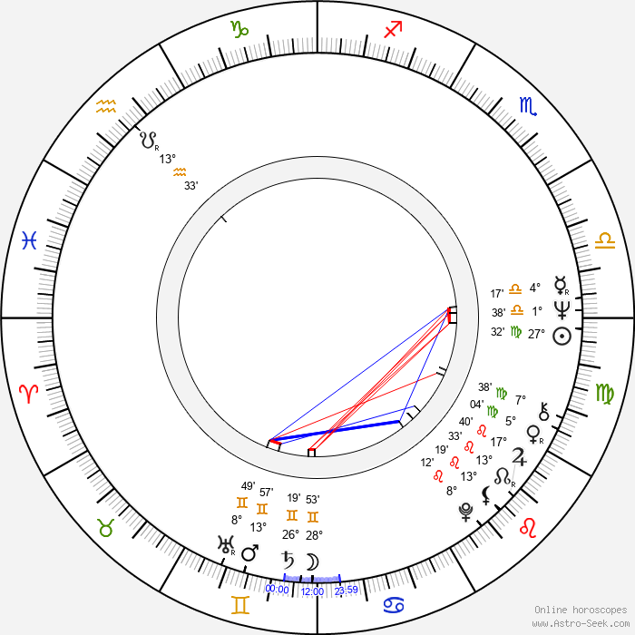Jiří Wimmer - Birth horoscope chart