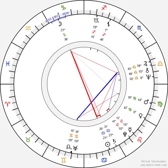 Jiří Wohanka - Birth horoscope chart