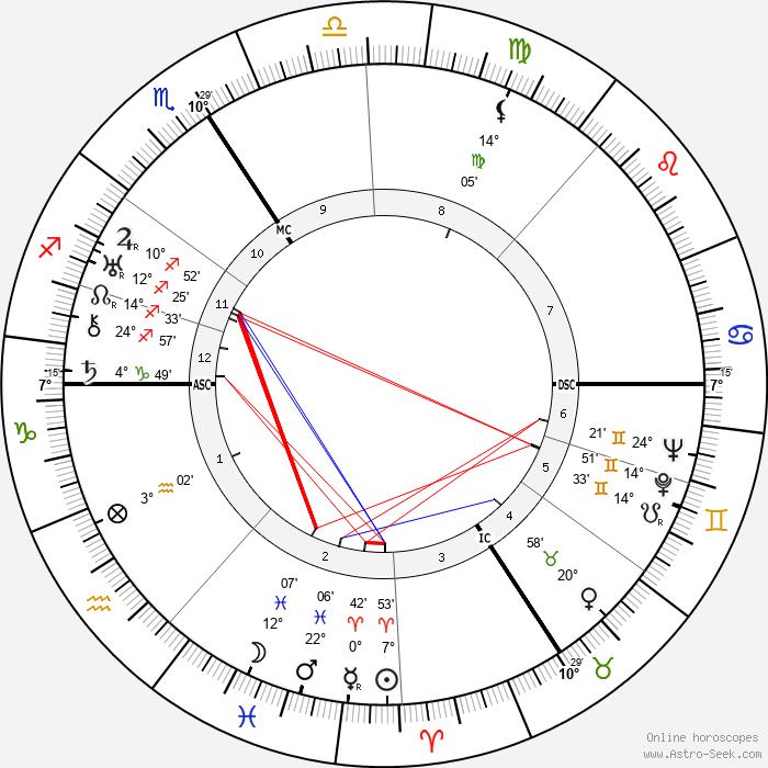 Jiří Wolker - Birth horoscope chart