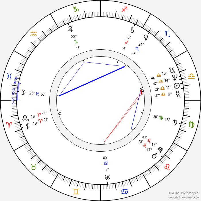 Jiří Zavřel - Birth horoscope chart