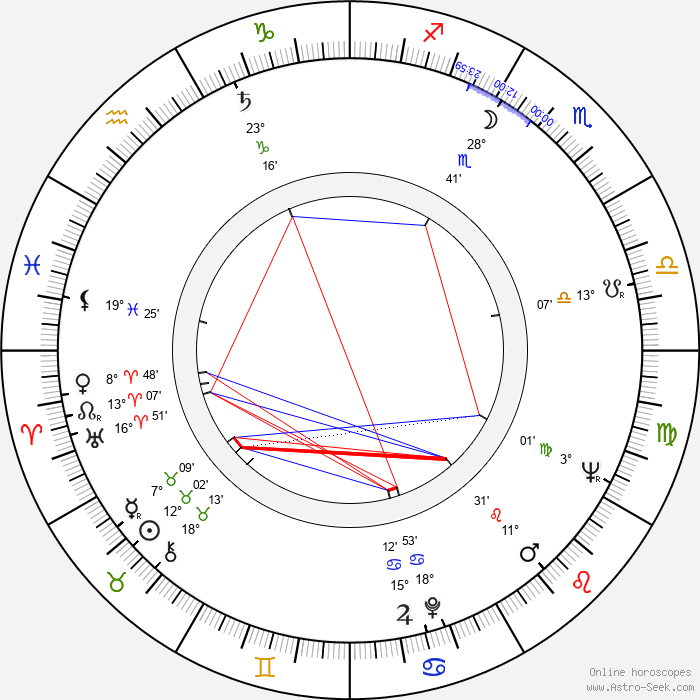 Jiřina Bohdalová - Birth horoscope chart