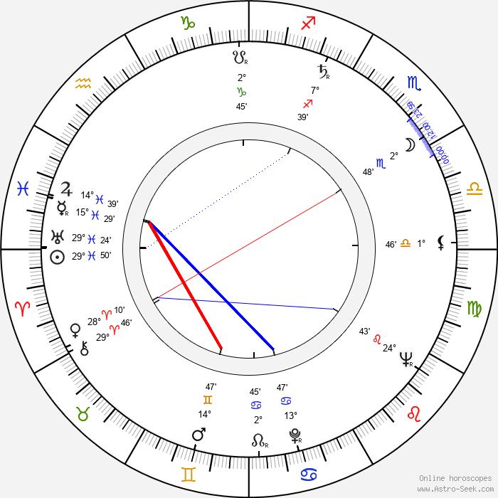 Jiřina Froňková - Birth horoscope chart