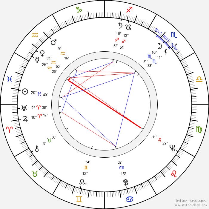 Jiřina Prokšová - Birth horoscope chart