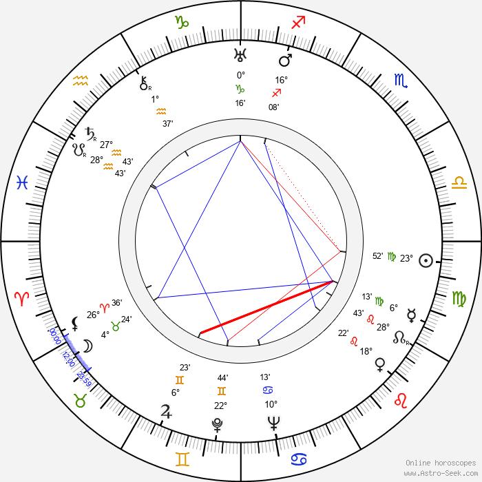 Jiřina Šejbalová - Birth horoscope chart