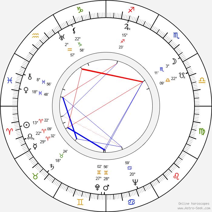 Jiřina Štěpničková - Birth horoscope chart