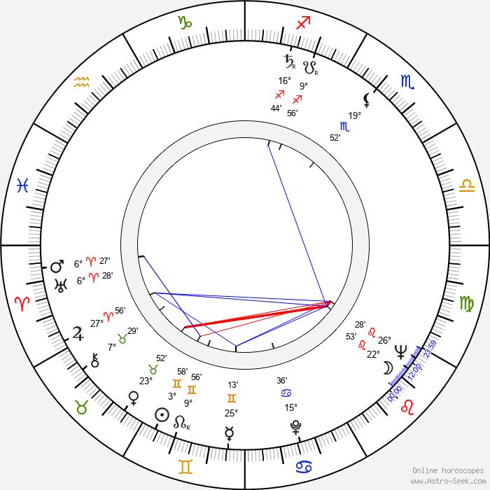 Jiřina Švorcová - Birth horoscope chart
