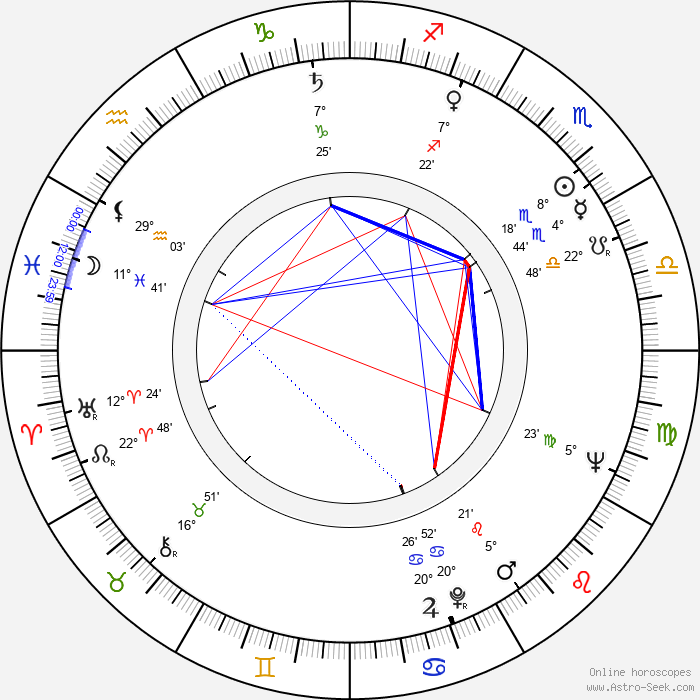 Jiřina Třebická - Birth horoscope chart