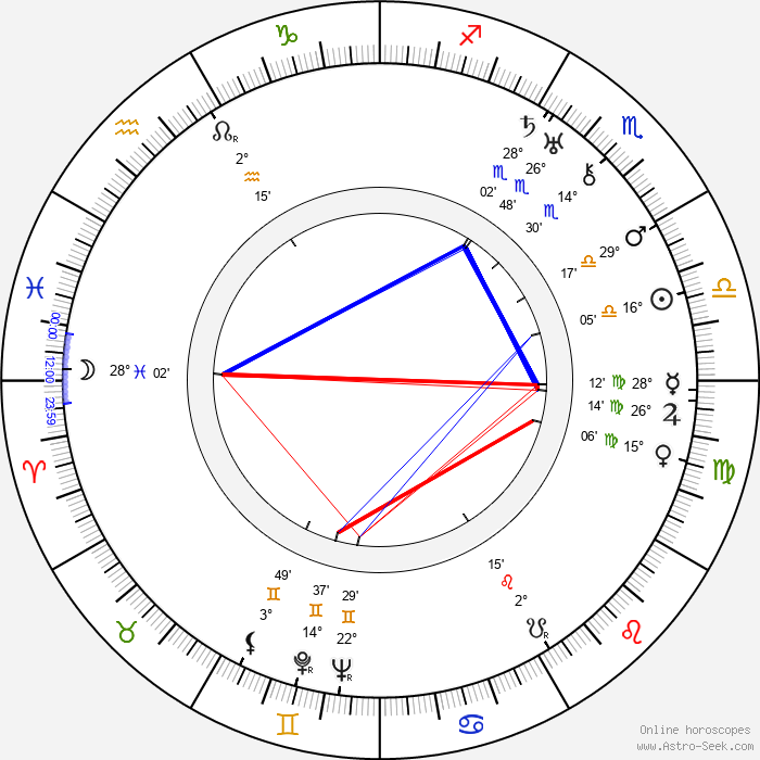 Jiro Osaragi - Birth horoscope chart