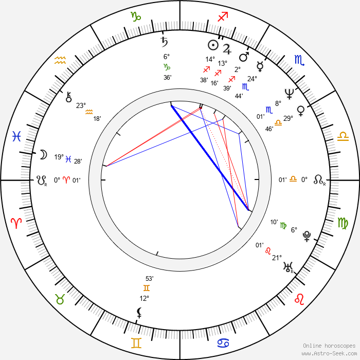 Jitka Asterová - Birth horoscope chart