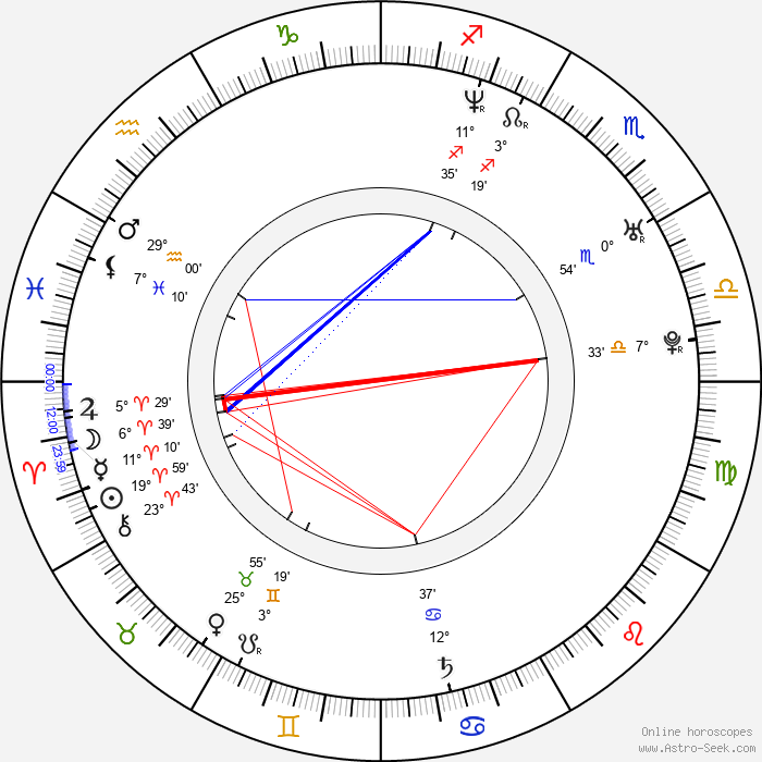 Jitka Charvátová - Birth horoscope chart
