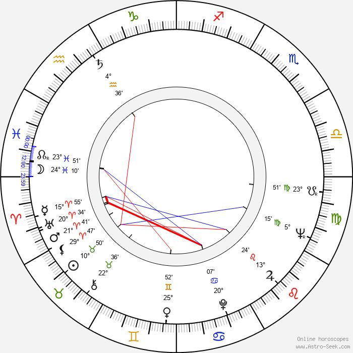 Jitka Frantová - Birth horoscope chart