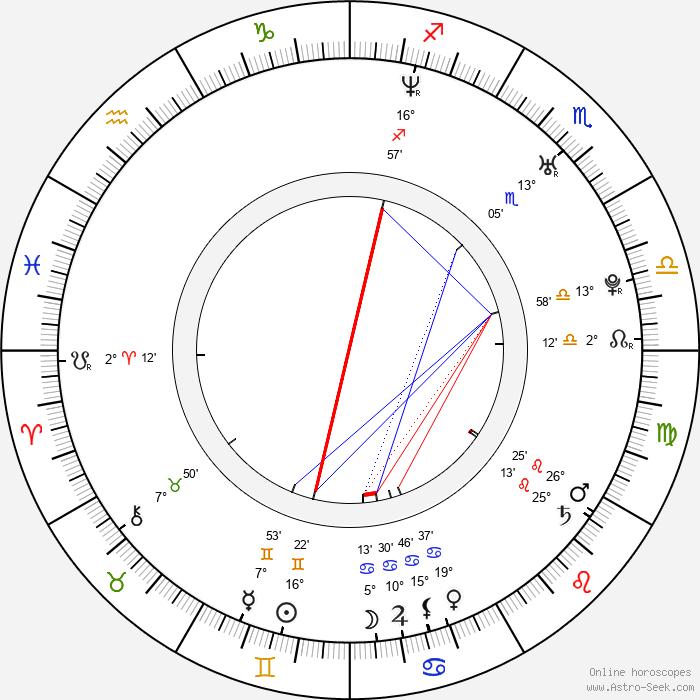 Jitka Ježková - Birth horoscope chart