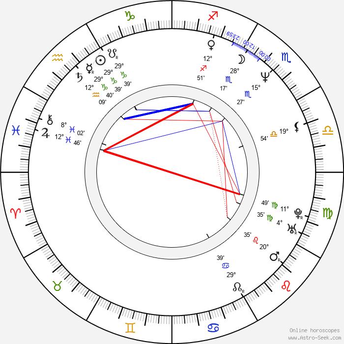 Jitka Lenková - Birth horoscope chart
