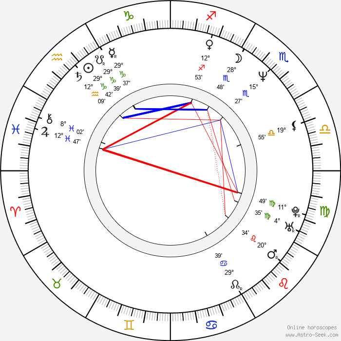 Jitka Lenková - Birth horoscope chart
