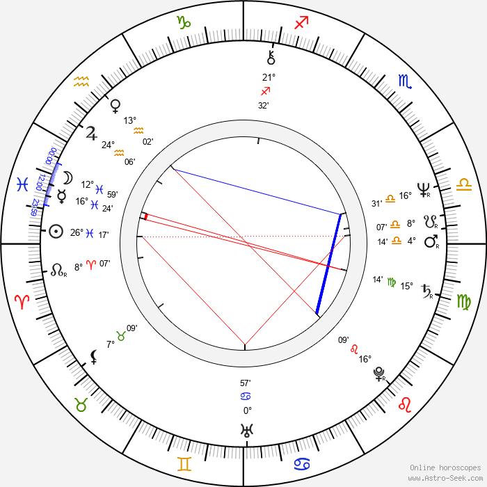 Jitka Molavcová - Birth horoscope chart