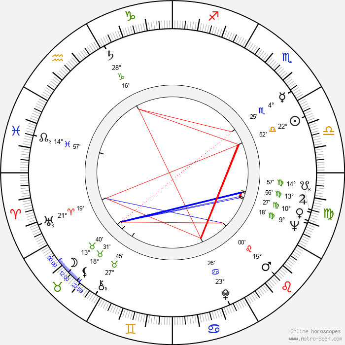 Jitka Nováková - Birth horoscope chart