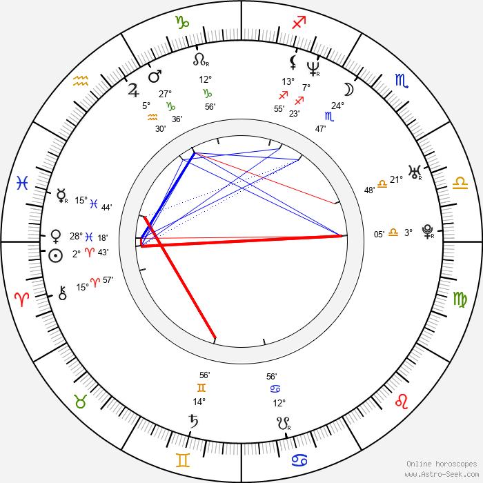 Jitka Schneiderová - Birth horoscope chart