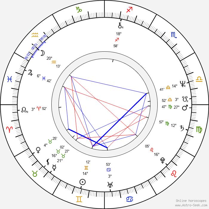 Jitka Zelenková - Birth horoscope chart
