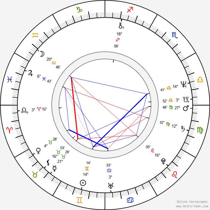 Jitka Zelenková - Birth horoscope chart