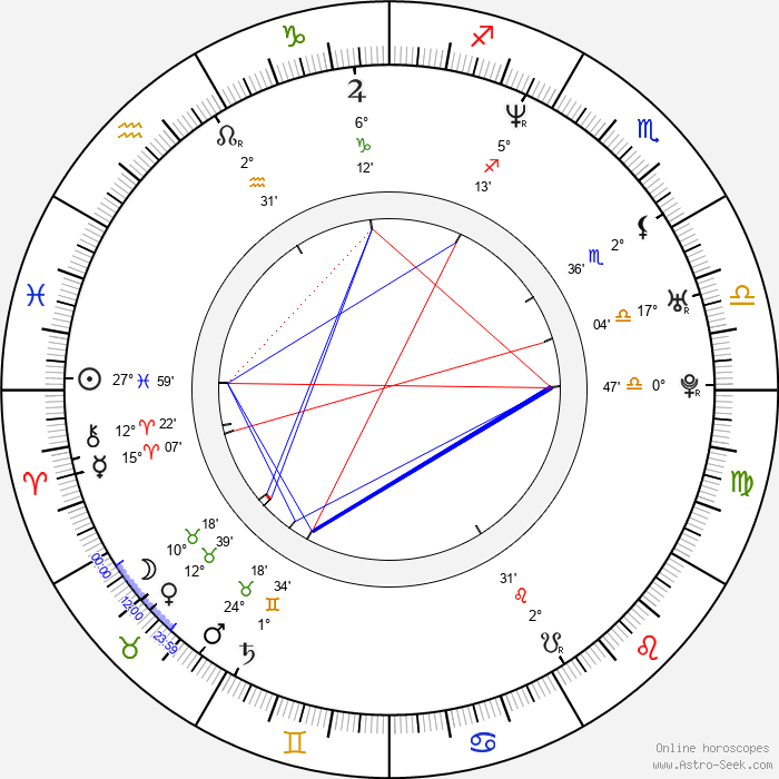 Jo Blankenburg - Birth horoscope chart