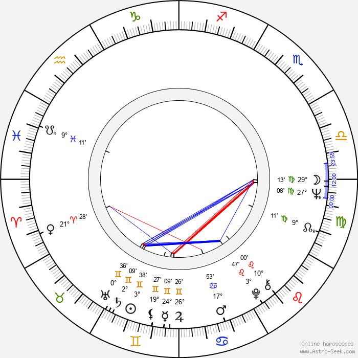 Jo De Caluwé - Birth horoscope chart