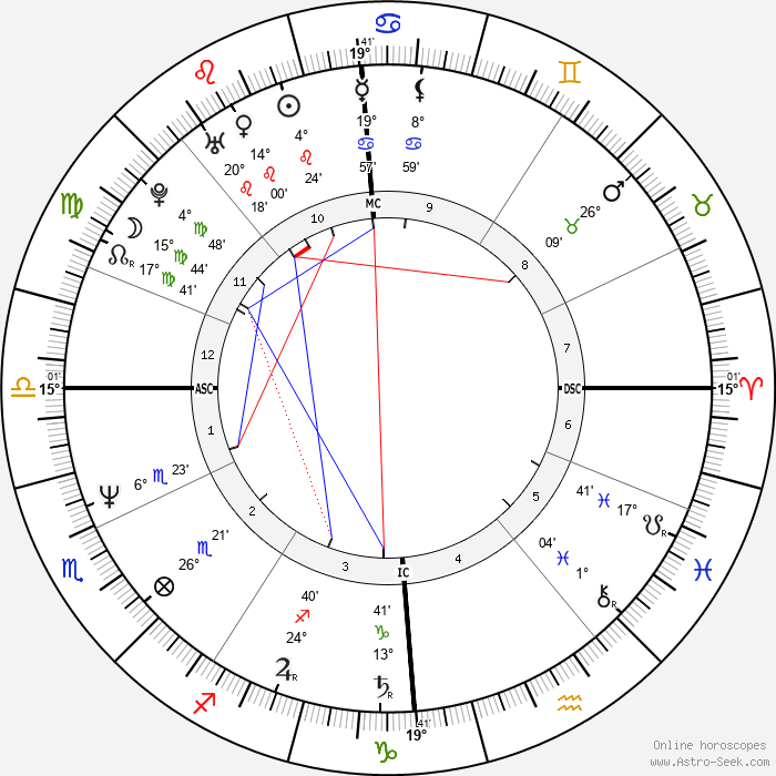 Jo Durie - Birth horoscope chart