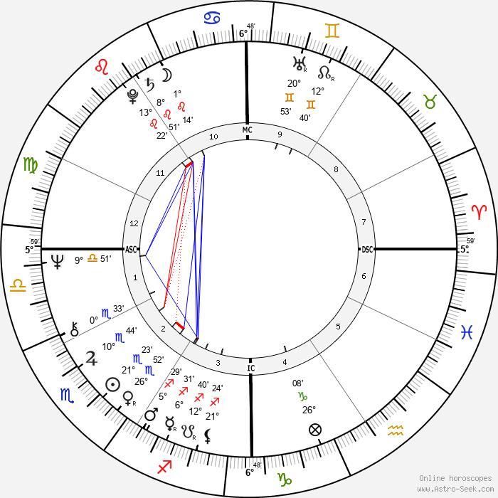 Jo Jo White - Birth horoscope chart