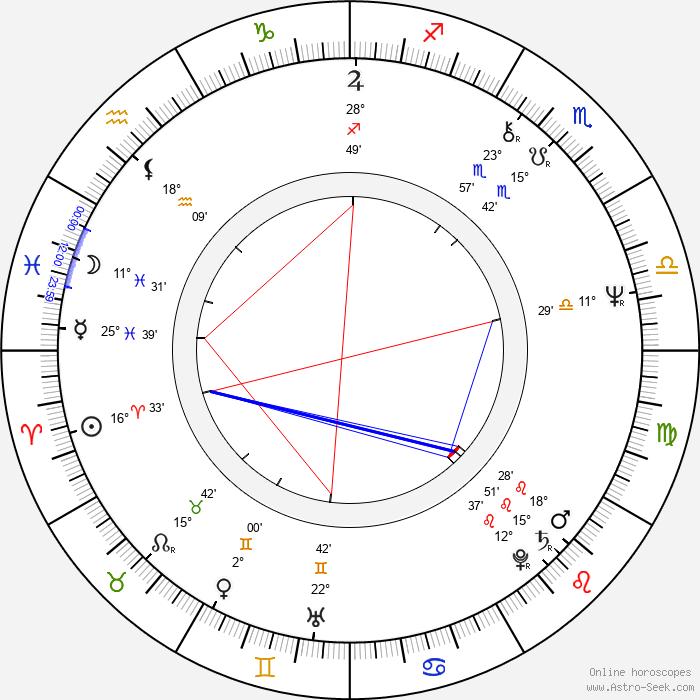 Jo Leinen - Birth horoscope chart