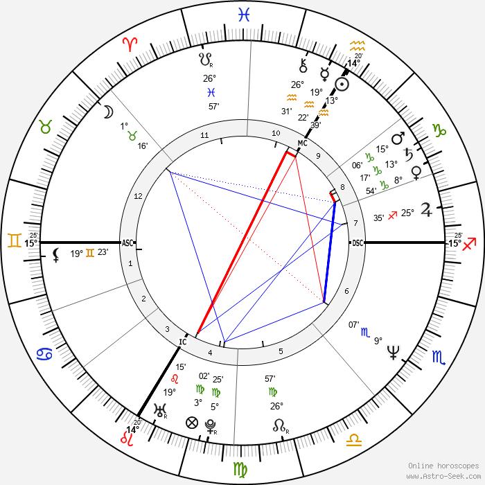 Joachim Löw - Birth horoscope chart