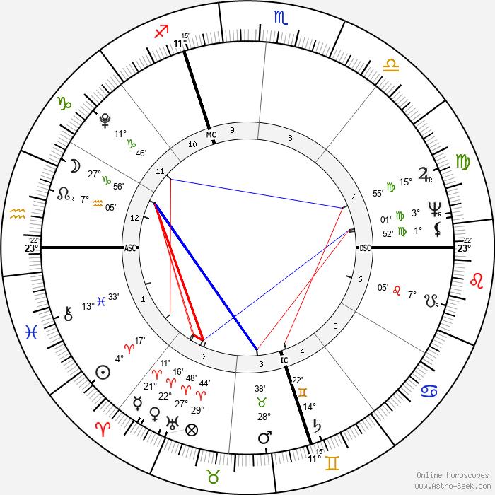 Joachim Murat - Birth horoscope chart