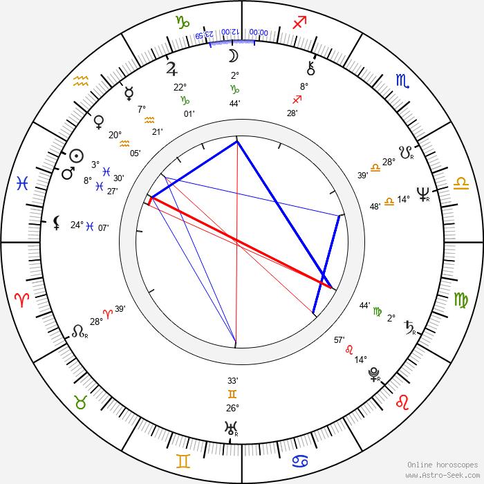 Joachim Witt - Birth horoscope chart