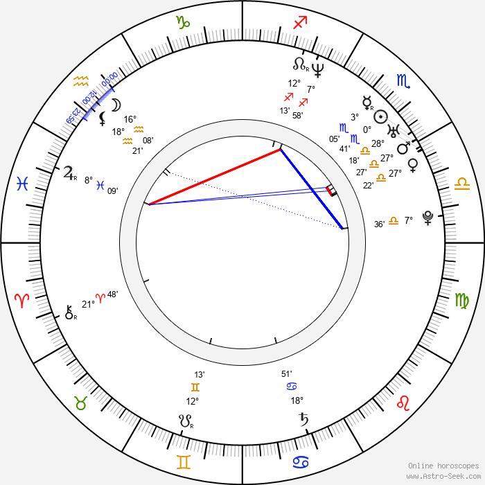 Joakim Nätterqvist - Birth horoscope chart