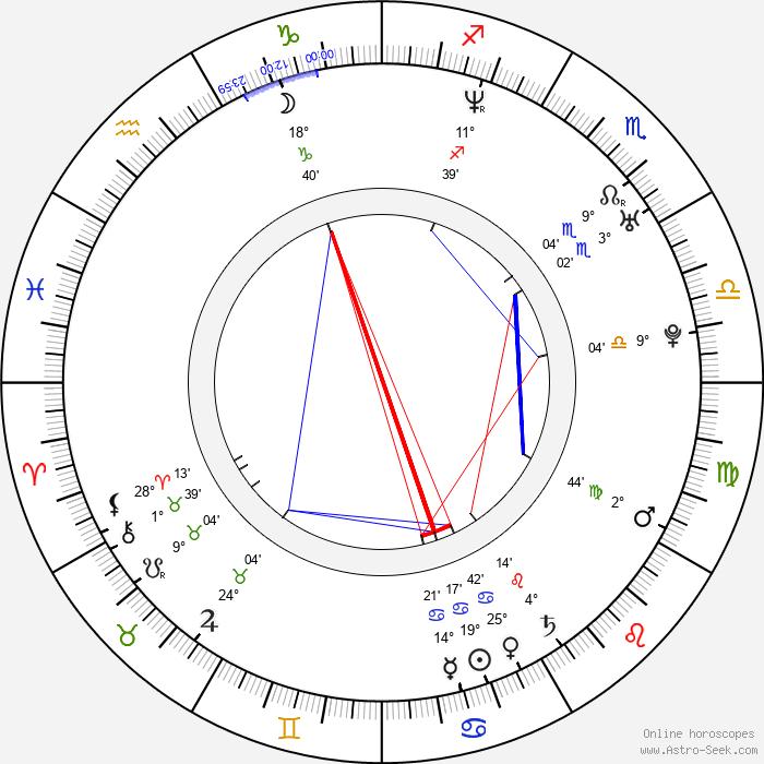 Joakim Wennergren - Birth horoscope chart