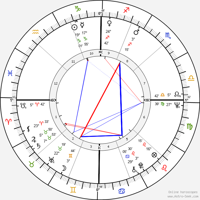 Joan Baez - Birth horoscope chart