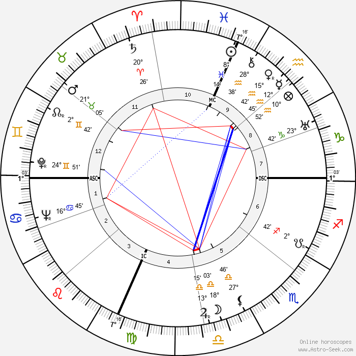 Joan Bennett - Birth horoscope chart