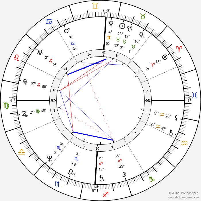 Joan Benoit - Birth horoscope chart