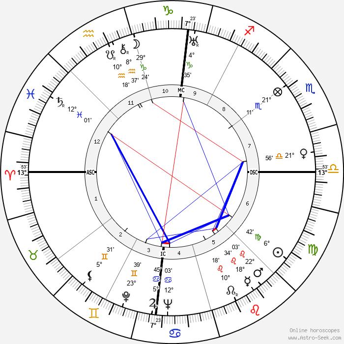 Joan Blondell - Birth horoscope chart