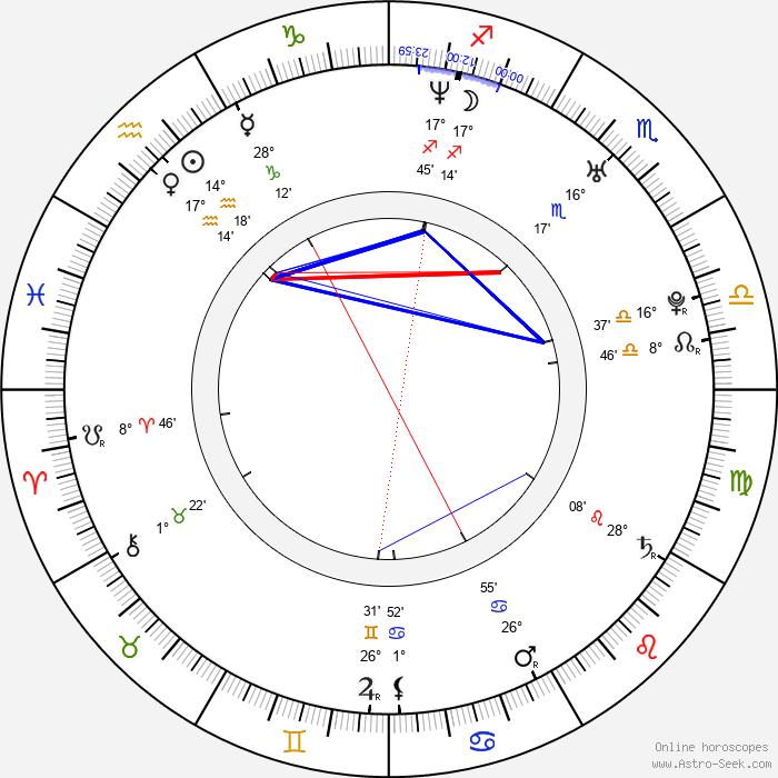 Joan Capdevila - Birth horoscope chart