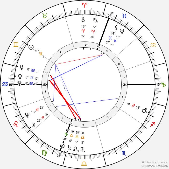 Joan Caulfield - Birth horoscope chart