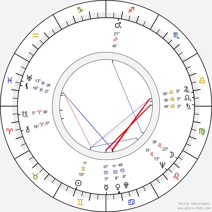 Joan Copeland - Birth horoscope chart