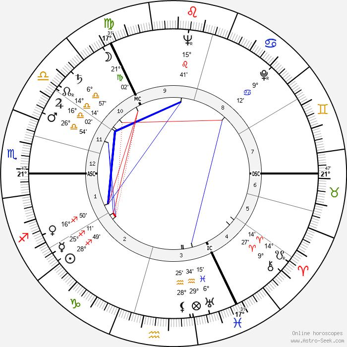 Joan Dickson - Birth horoscope chart