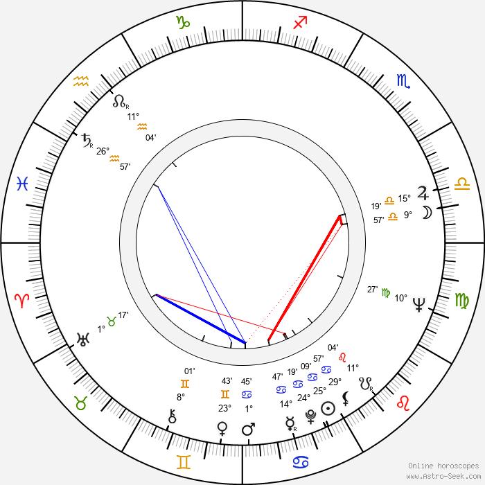 Joan Evans - Birth horoscope chart