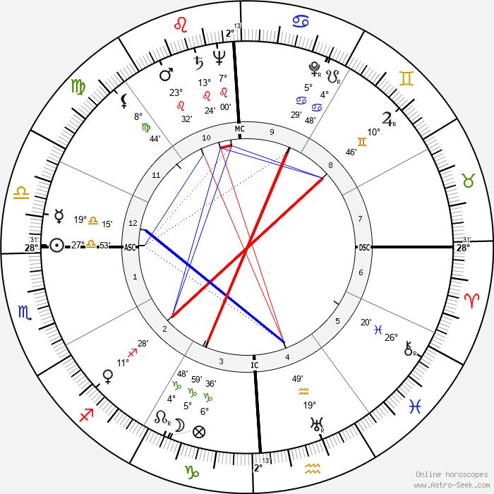 Joan Fontaine - Birth horoscope chart