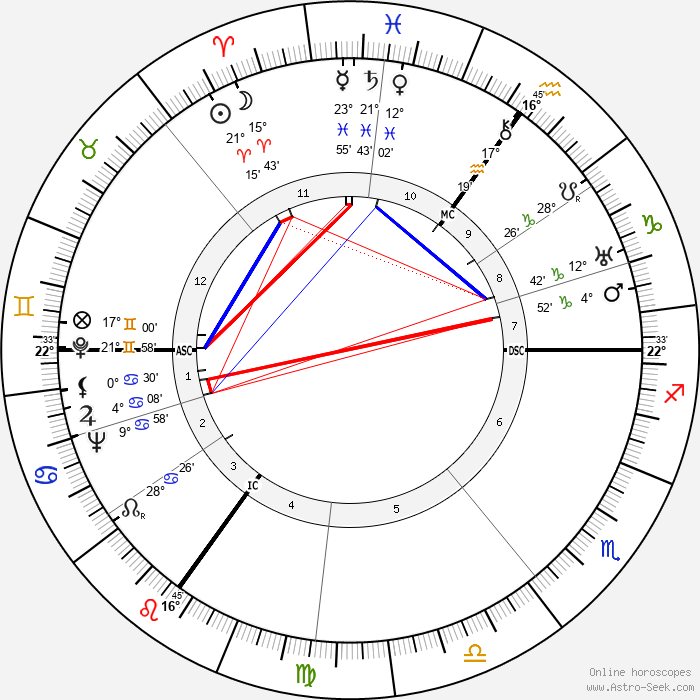 Joan Grant - Birth horoscope chart